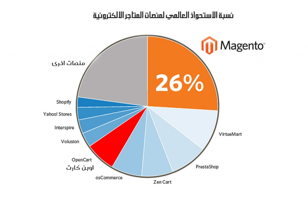 magento-chart